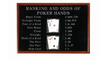 Poker Ranking & Odds